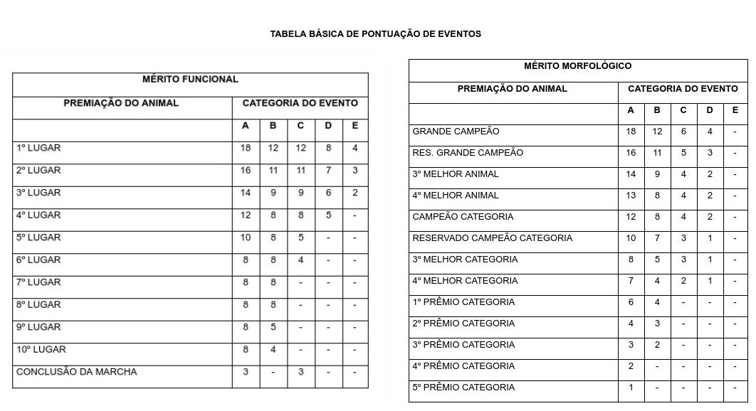 Tabela - Registro de Mérito
